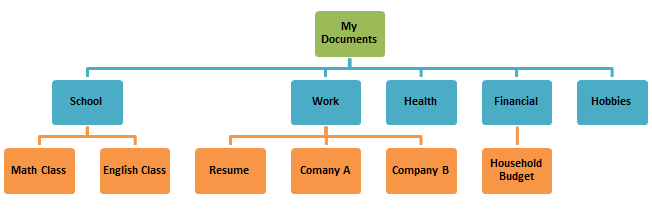OrgFileStructure.png